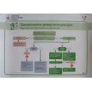 Plakat Zaawansowane zabiegi resuscytacyjne. Algorytm postępowania w tachykardii
